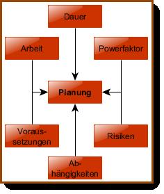 Planung_Einflussfaktoren